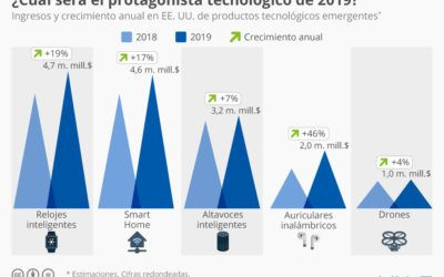 ¿Qué producto tecnológico protagonizará 2019?